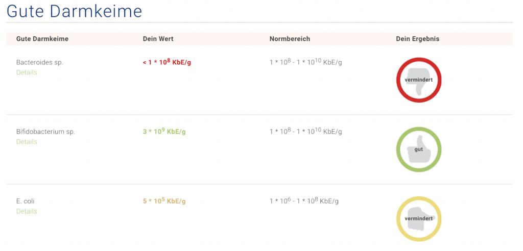 So sehen die Testwerte des Darmgesundheitstests aus - careletics