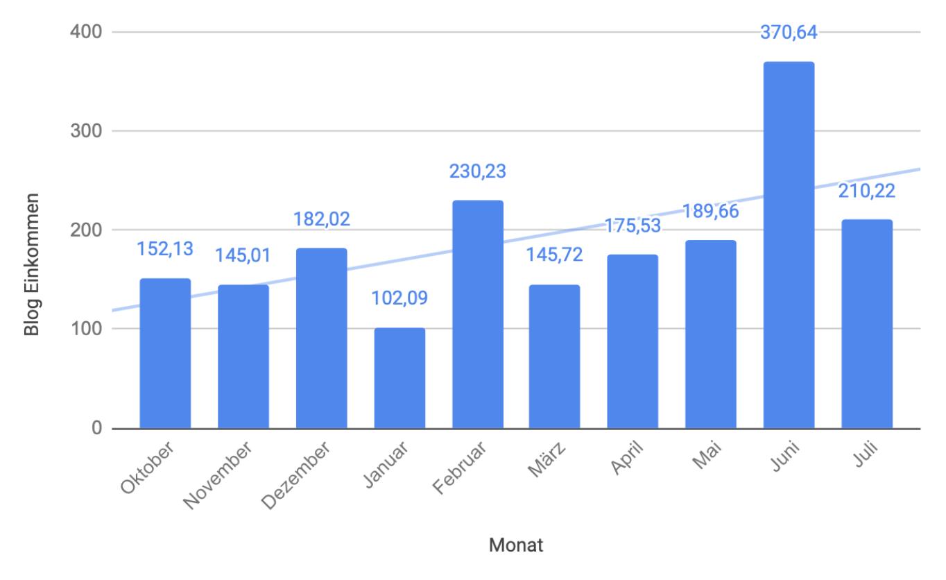 Vergleich Juli 2019 mit den letzten Monaten – careletics